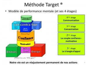 Méthode Target ®